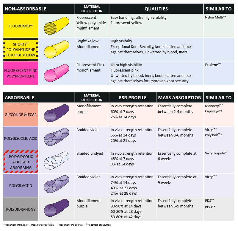 Suture material comparison chart